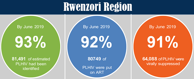 Baylor Rwenzori stats jan 2020